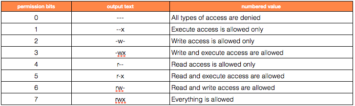linux read write