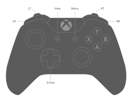 Buttons on the Xbox One controller